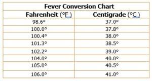 Fever Management Temp